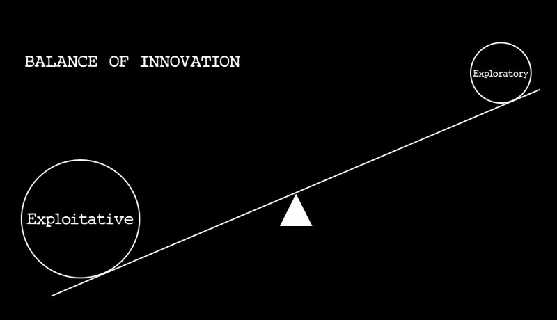Balance_of_innovation